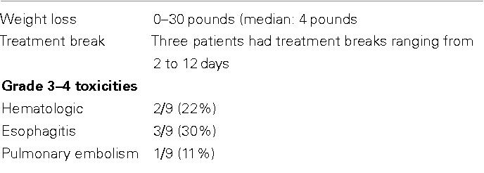 Table 2 |Treatment toxicity.
