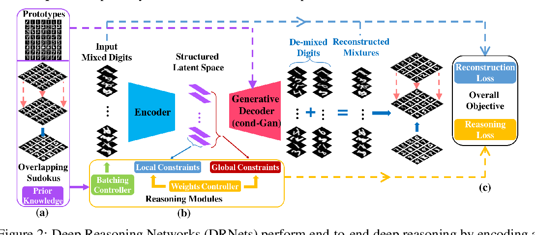 Figure 2 for Deep Reasoning Networks: Thinking Fast and Slow