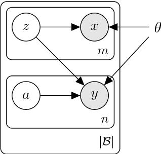 Figure 1 for Deep Generative Model for Joint Alignment and Word Representation
