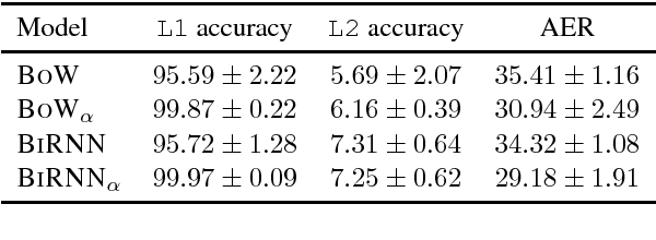 Figure 3 for Deep Generative Model for Joint Alignment and Word Representation