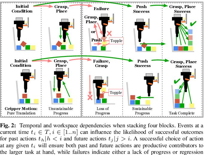 "Figure 2 for ""Good Robot!"": Efficient Reinforcement Learning for Multi-Step Visual Tasks via Reward Shaping"