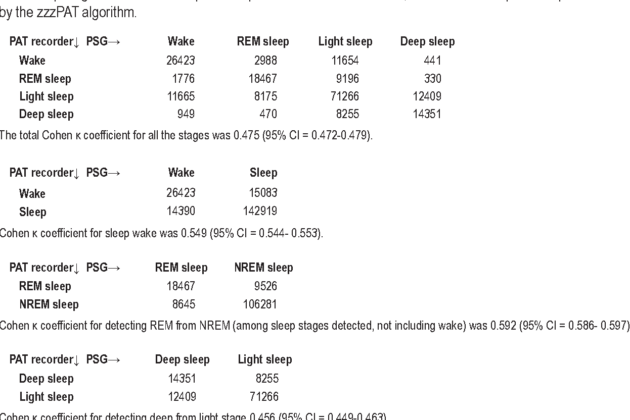 Table 2 From Sleep Staging Based On Autonomic Signals A Multi Remington597explodedviewdiagrampng 2a Confusion Matrix Of Overall Number Epochs Detected By The Methods