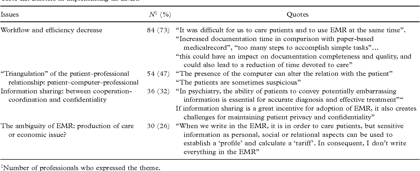 Implementing Electronic Medical Records In A Psychiatric Hospital A
