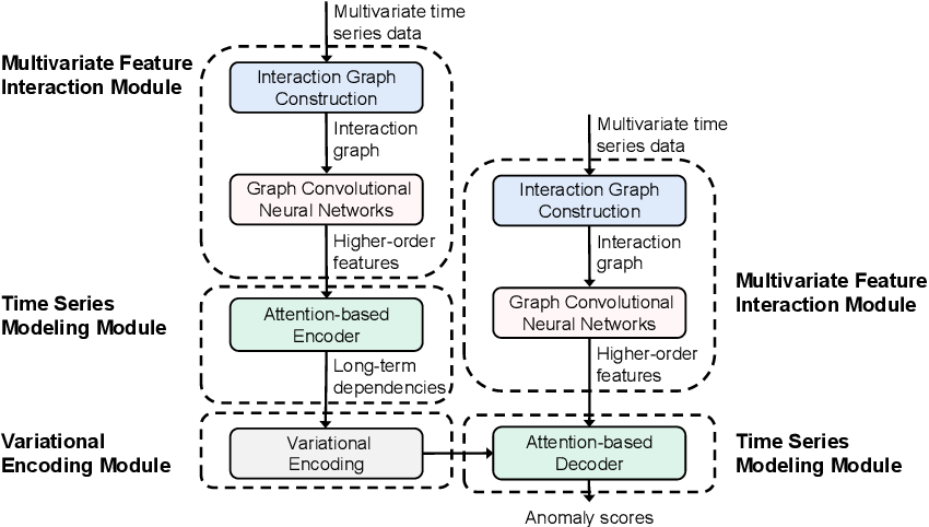 Figure 1 for HIFI: Anomaly Detection for Multivariate Time Series with High-order Feature Interactions
