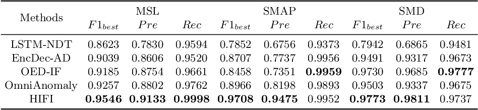Figure 2 for HIFI: Anomaly Detection for Multivariate Time Series with High-order Feature Interactions