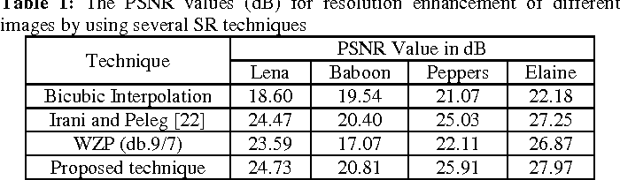 Figure 2 for Image Resolution Enhancement by Using Interpolation Followed by Iterative Back Projection