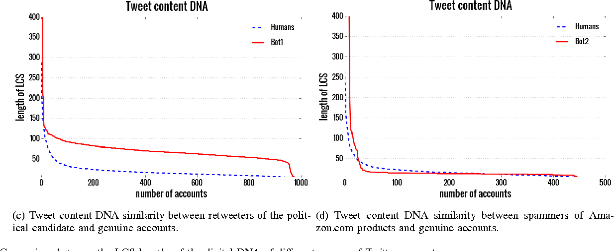 Figure 1 for DNA-inspired online behavioral modeling and its application to spambot detection