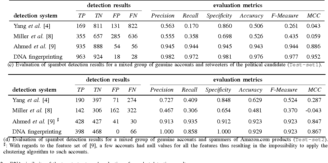 Figure 2 for DNA-inspired online behavioral modeling and its application to spambot detection