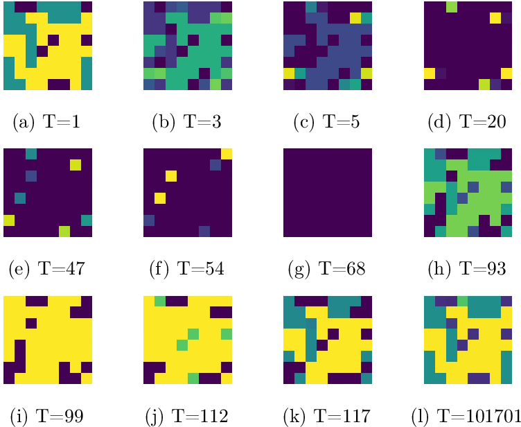 Figure 4 for Evolutionary Game Theory Squared: Evolving Agents in Endogenously Evolving Zero-Sum Games