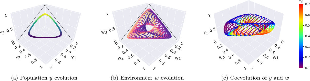 Figure 1 for Evolutionary Game Theory Squared: Evolving Agents in Endogenously Evolving Zero-Sum Games
