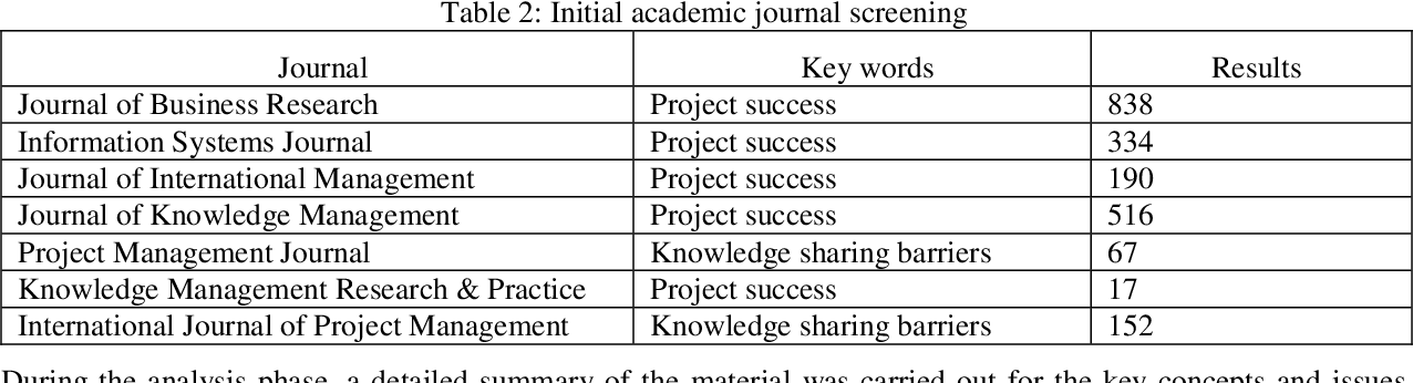 PDF] Barriers to Knowledge Sharing in ICT Project