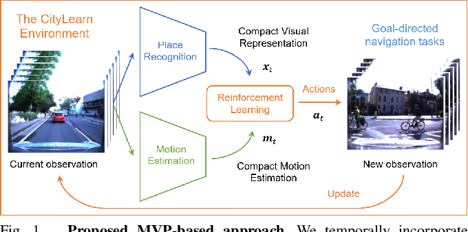 Figure 1 for MVP: Unified Motion and Visual Self-Supervised Learning for Large-Scale Robotic Navigation