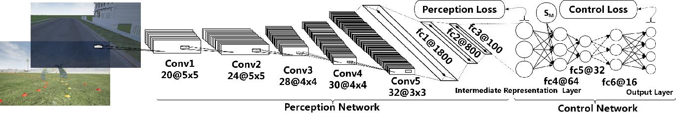 Figure 3 for OIL: Observational Imitation Learning