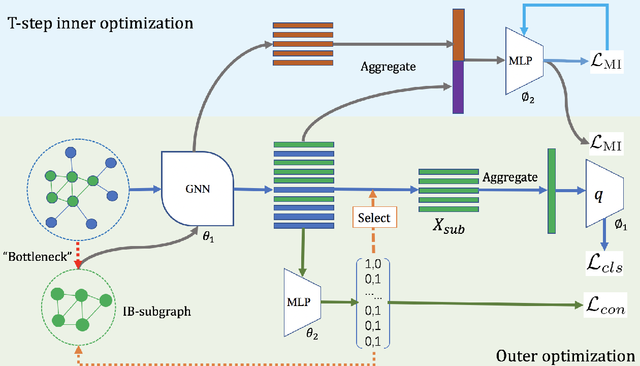 Figure 1 for Recognizing Predictive Substructures with Subgraph Information Bottleneck