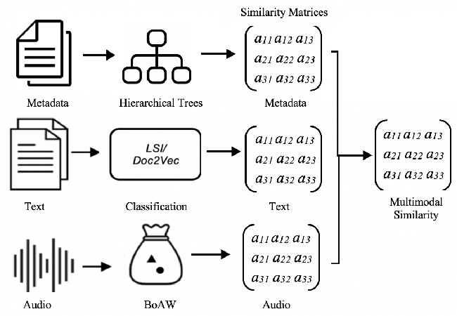 Figure 1 for Cosine Similarity of Multimodal Content Vectors for TV Programmes