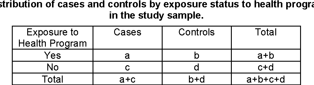 Table 1 Distribution of cases and controls by exposure status to health program in the study sample.
