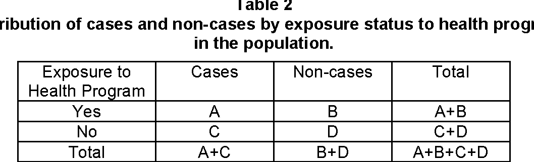 Table 2 Distribution of cases and non-cases by exposure status to health program in the population.