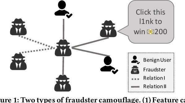 Figure 1 for Enhancing Graph Neural Network-based Fraud Detectors against Camouflaged Fraudsters