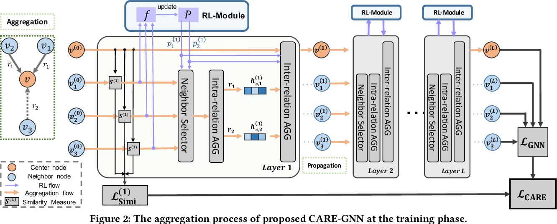 Figure 3 for Enhancing Graph Neural Network-based Fraud Detectors against Camouflaged Fraudsters
