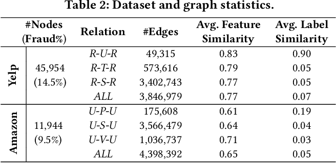 Figure 4 for Enhancing Graph Neural Network-based Fraud Detectors against Camouflaged Fraudsters