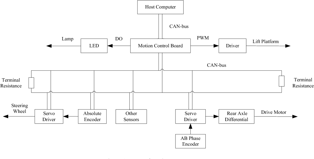 Figure 1 from Design of STM32-Based CANopen Motion Control Master in