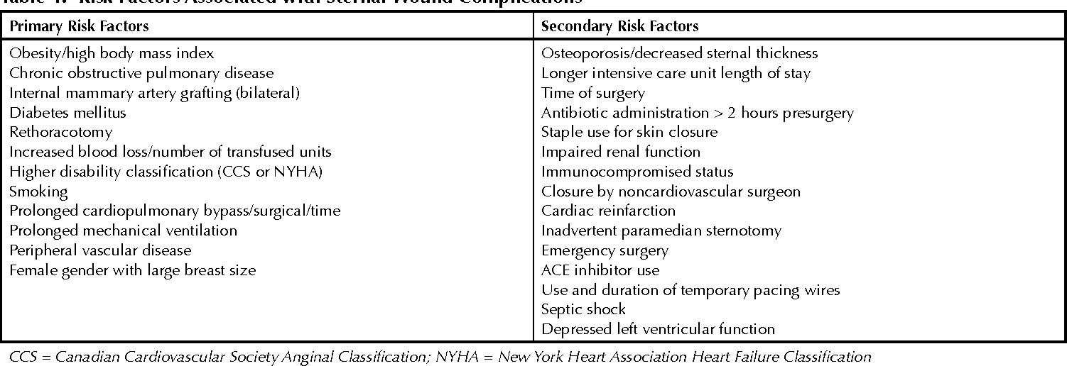 Table 4 from Sternal Precautions: Is It Time for Change