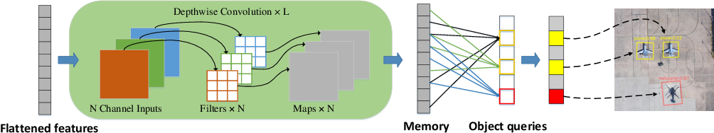 Figure 1 for Oriented Object Detection with Transformer