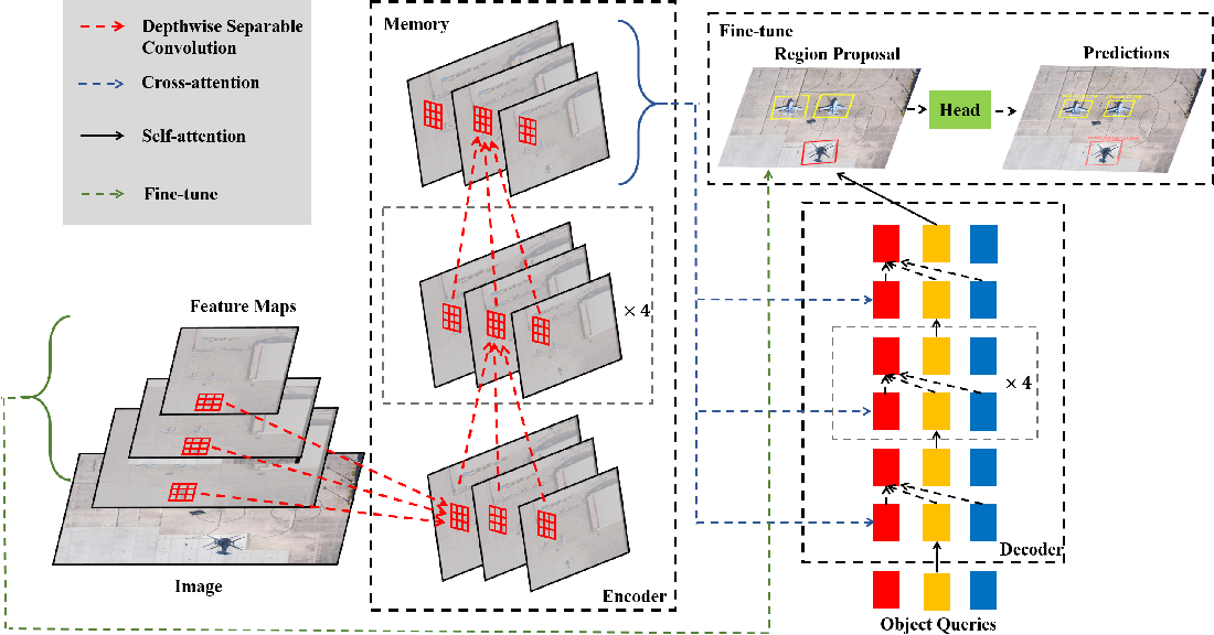 Figure 3 for Oriented Object Detection with Transformer