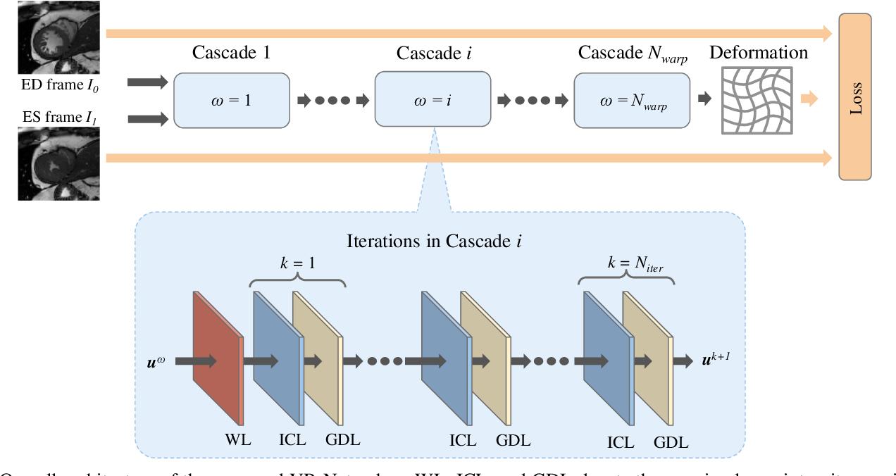 Figure 1 for Learning a Model-Driven Variational Network for Deformable Image Registration