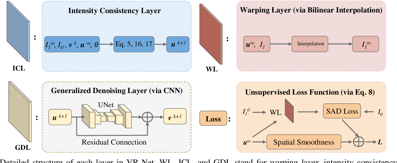 Figure 2 for Learning a Model-Driven Variational Network for Deformable Image Registration