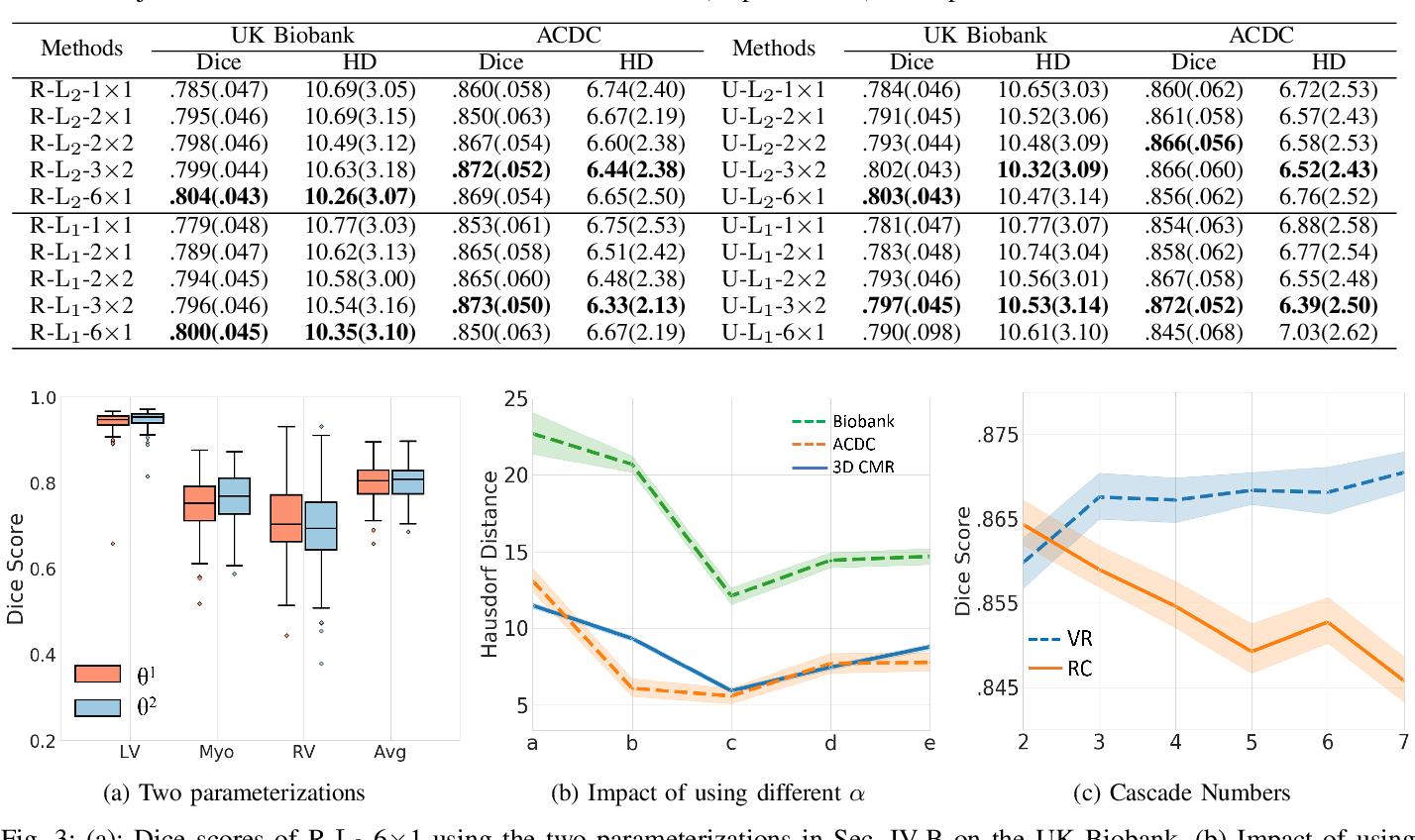 Figure 3 for Learning a Model-Driven Variational Network for Deformable Image Registration