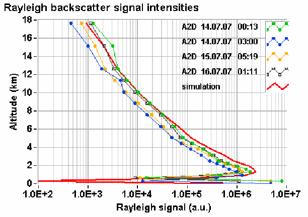 Figure 3. Measured signal intensity profiles (green, blue, yellow, black with symbol) of the A2D Rayleigh spectrometer compared to end-to-end simulations (red) to assess the radiometric performance.