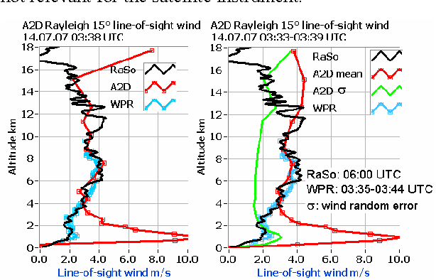 Figure 4. LOS wind profile from windprofiler radar WPR (blue), radiosonde RaSo (black) and from A2D (red) averaged over 14 s (left) and 6 minutes (right) including standard deviation σ of A2D observations during 6 minutes (green, right).