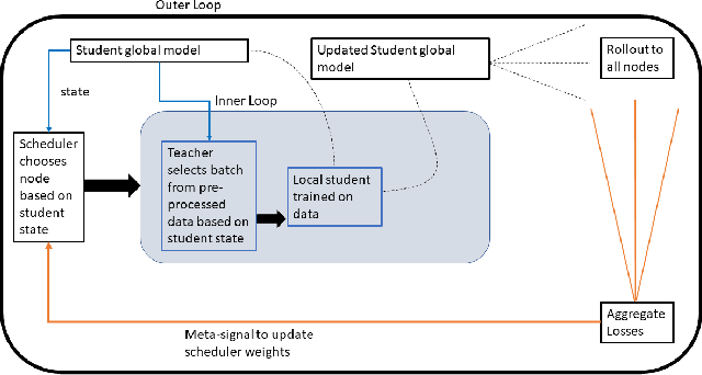 Figure 1 for Towards Scheduling Federated Deep Learning using Meta-Gradients for Inter-Hospital Learning