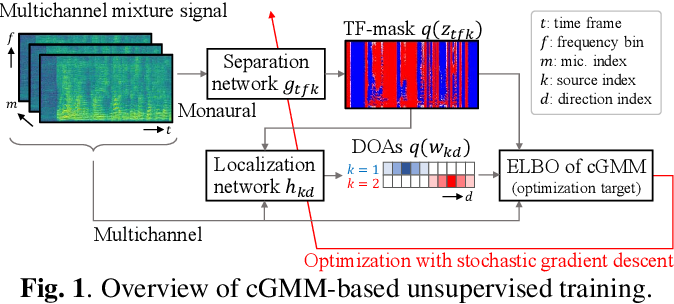 Figure 1 for Deep Bayesian Unsupervised Source Separation Based on a Complex Gaussian Mixture Model