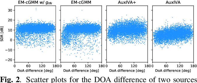 Figure 3 for Deep Bayesian Unsupervised Source Separation Based on a Complex Gaussian Mixture Model