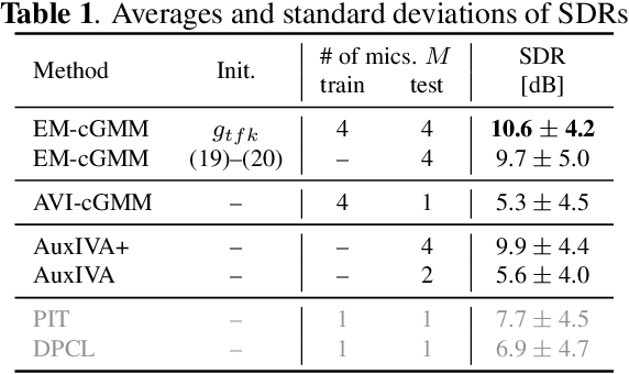 Figure 2 for Deep Bayesian Unsupervised Source Separation Based on a Complex Gaussian Mixture Model