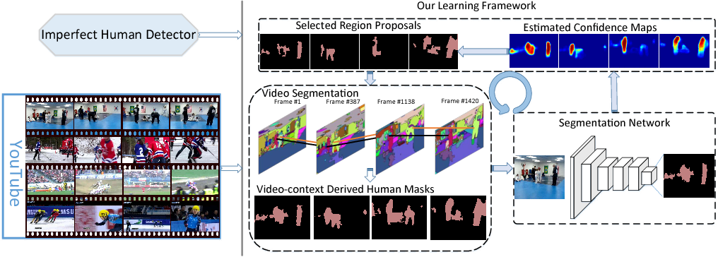 Figure 1 for Learning to Segment Human by Watching YouTube