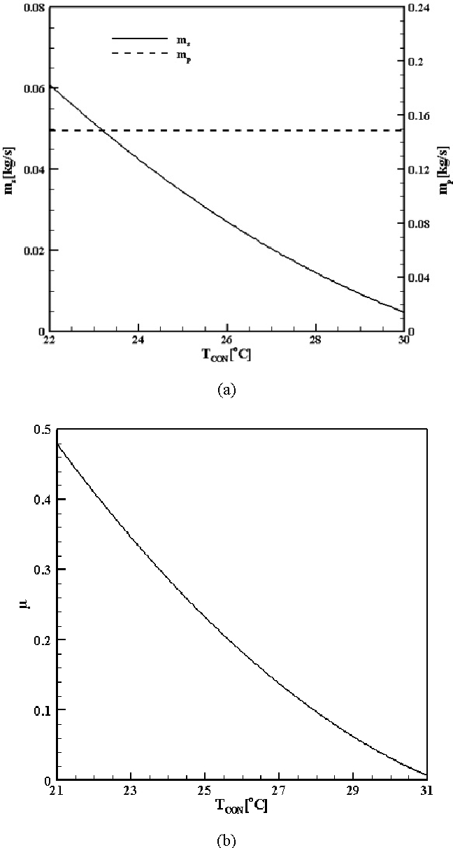 Fig. 2 Effect of condenser temperature on the entrainment ratio
