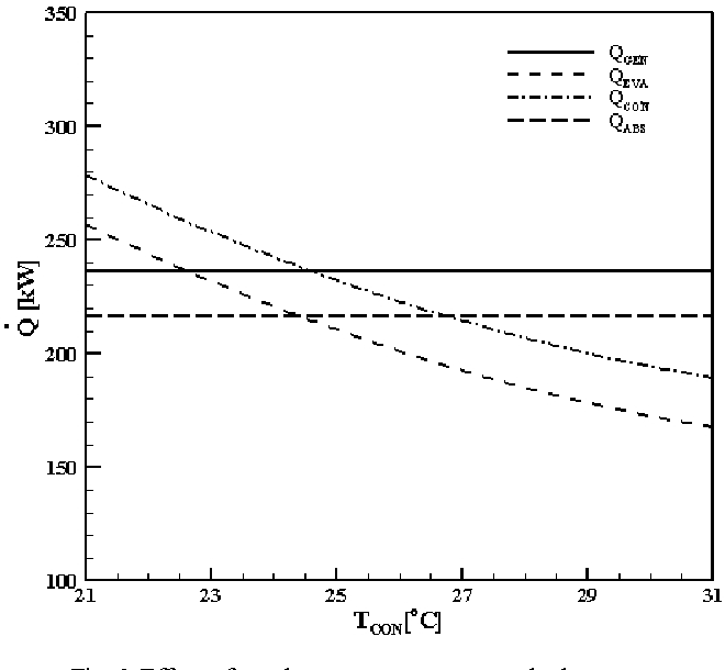 Fig. 3 Effect of condenser temperature on the heat rate