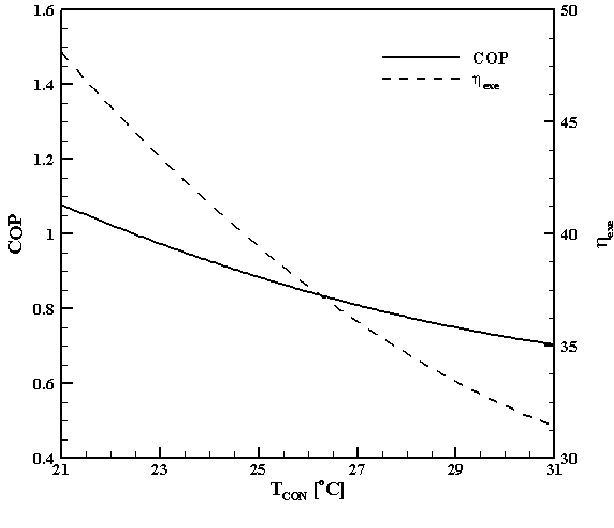 Fig. 4 Effect of condenser temperature on the COP and exergy