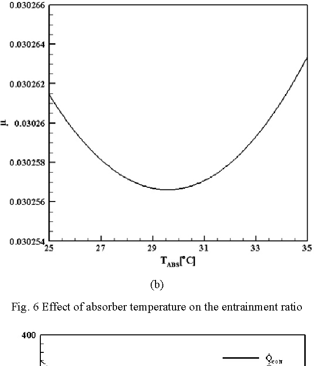 Fig. 6 Effect of absorber temperature on the entrainment ratio