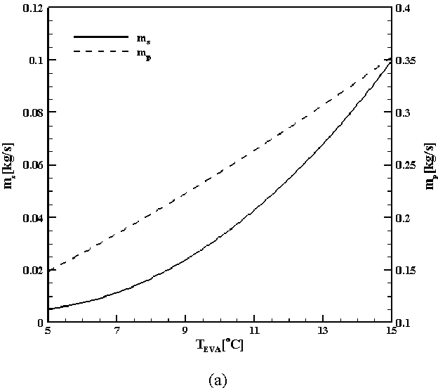 Fig. 7 Effect of absorber temperature on the heat rate