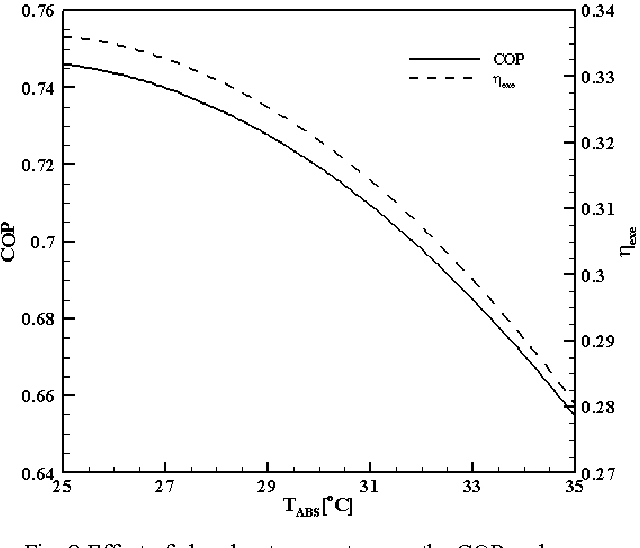 Fig. 8 Effect of absorber temperature on the COP and exergy efficiency