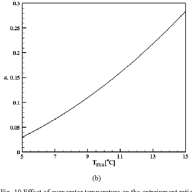 Fig. 10 Effect of evaporator temperature on the entrainment ratio