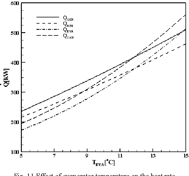 Fig. 11 Effect of evaporator temperature on the heat rate
