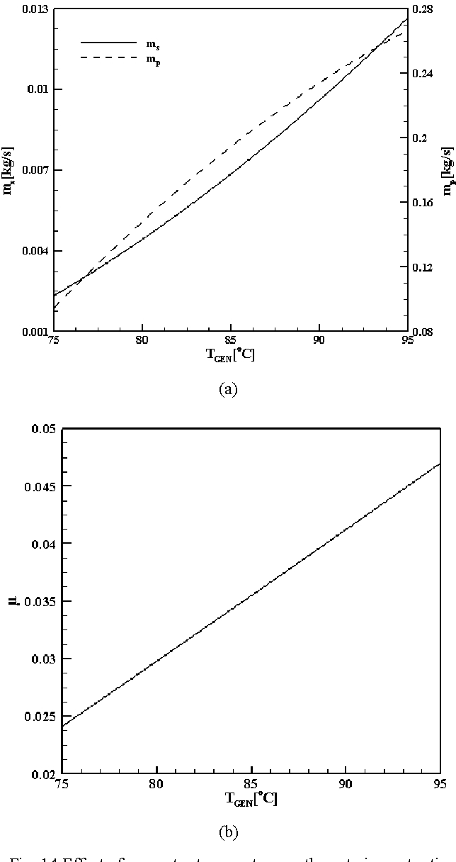 Fig. 14 Effect of generator temperature on the entrainment ratio