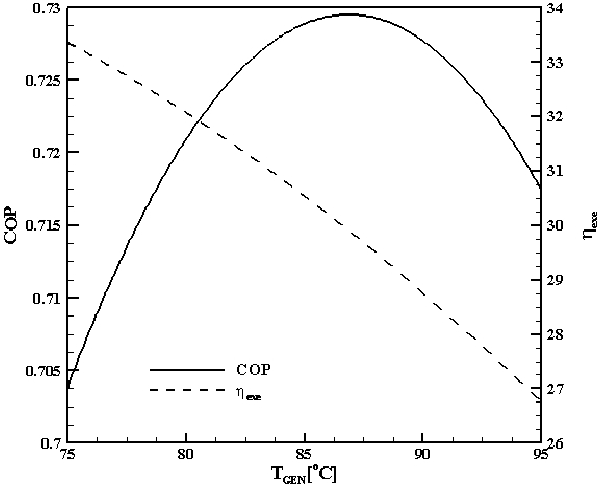 Fig. 16 Effect of generator temperature on the COP and exergy efficiency