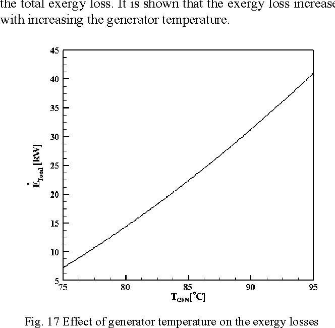 Fig. 17 Effect of generator temperature on the exergy losses