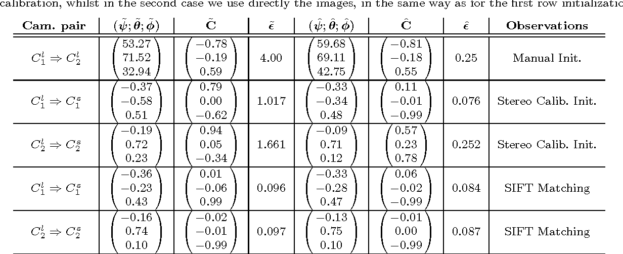 Figure 4 for Hybrid Focal Stereo Networks for Pattern Analysis in Homogeneous Scenes